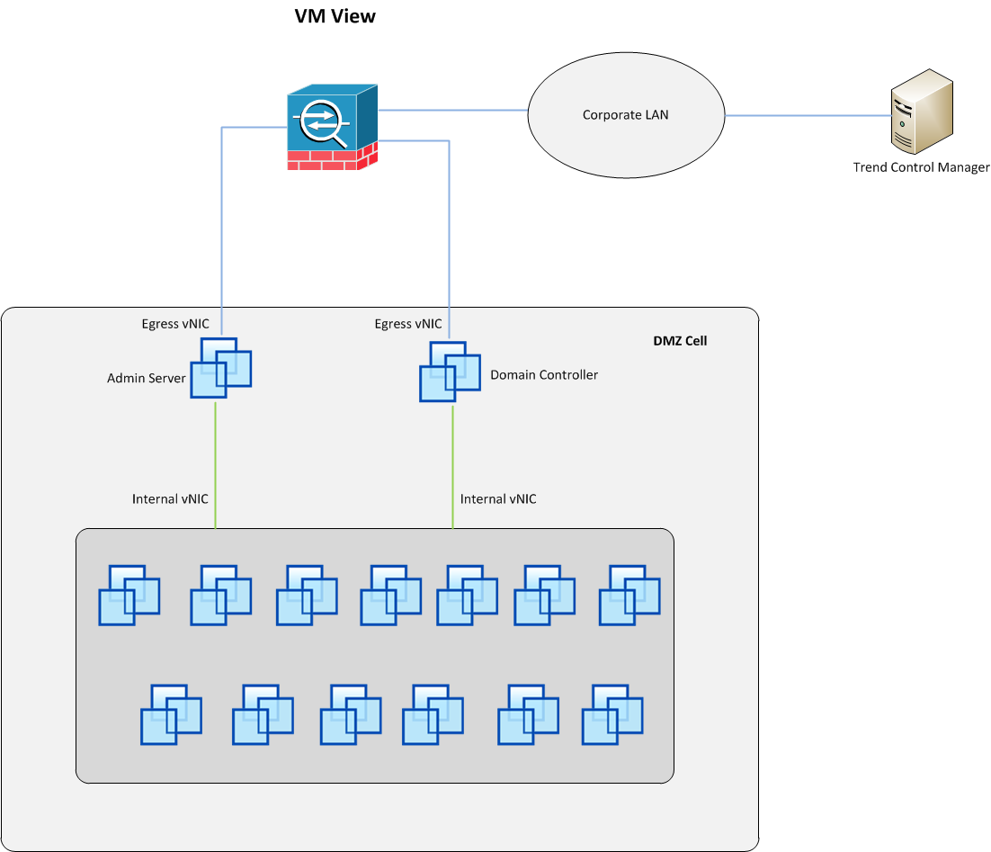 Isolated Infrastructure VM Overview