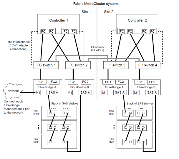 Fabric Metrocluster full cabling diagram