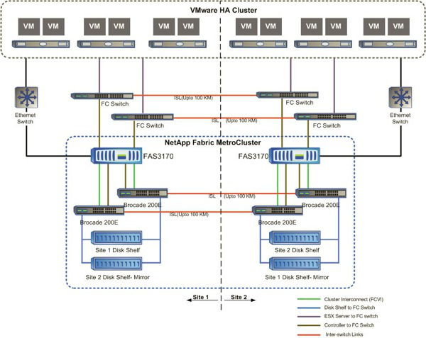 fabric metro cluster diagram