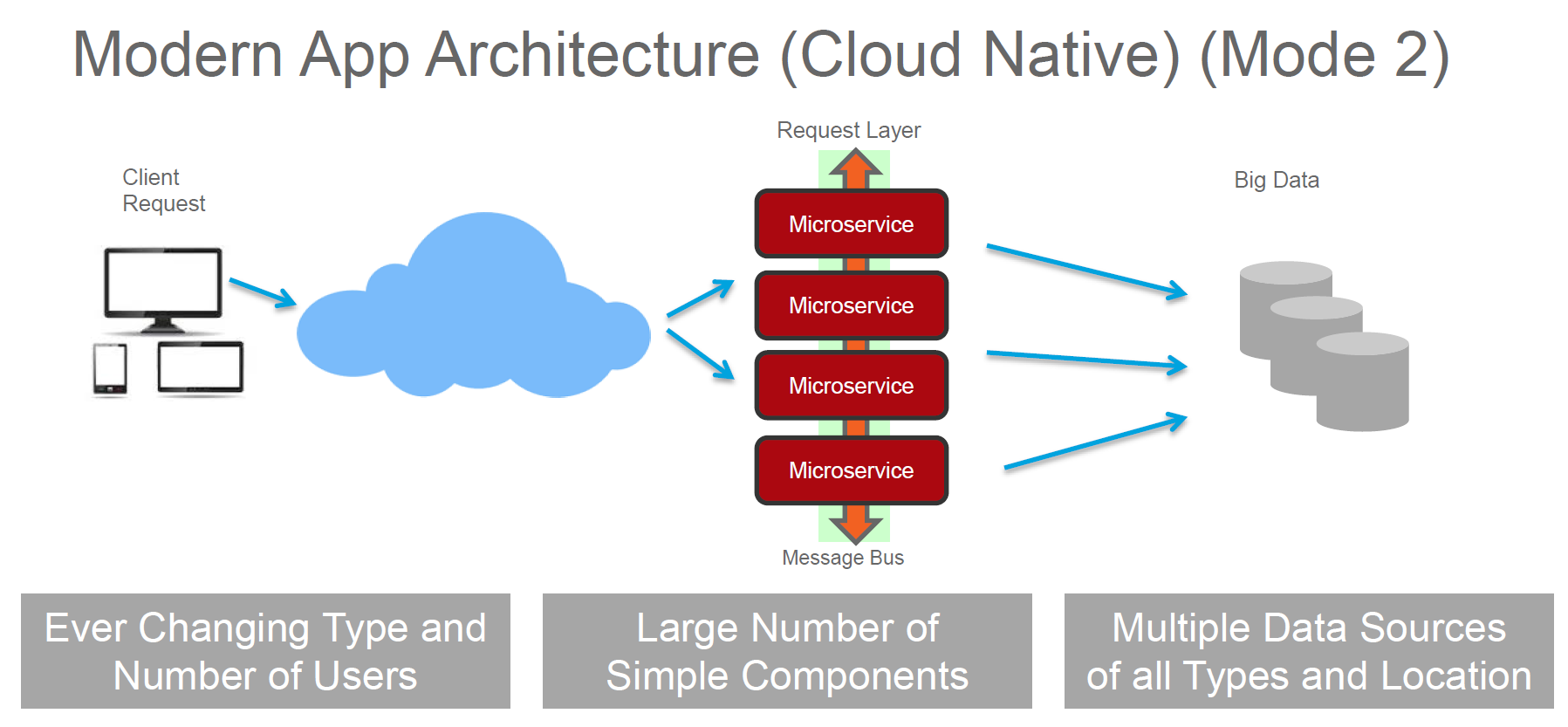 Modern App architecture cloud native mode 2
