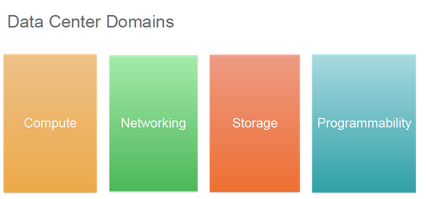 Data Center Domains