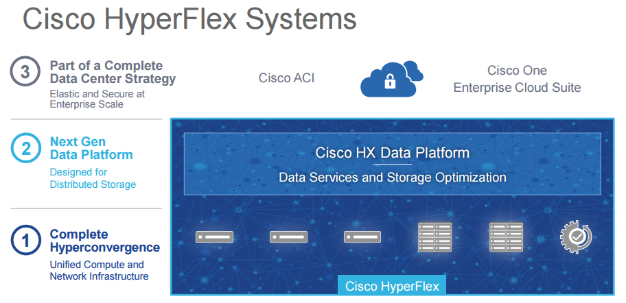 hyperflex systems overview
