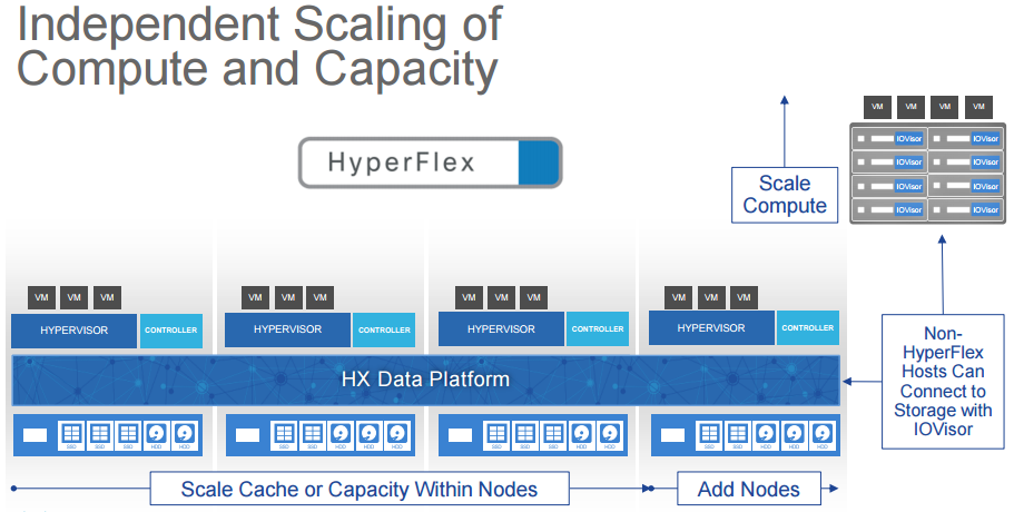 hyperflex independent scaling