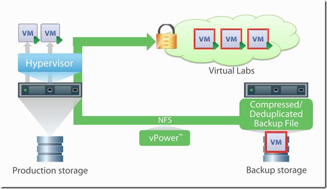 Virtual Labs thumbnail