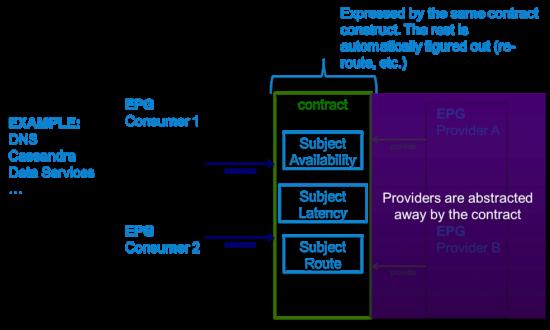 Cassandra ACI integration