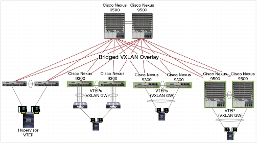 Cisco ACI Leaf-Spine architecture