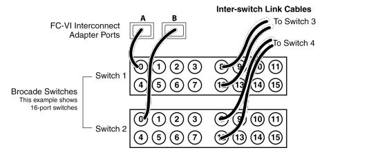 Fibre Channel Virtual Interface Interconect