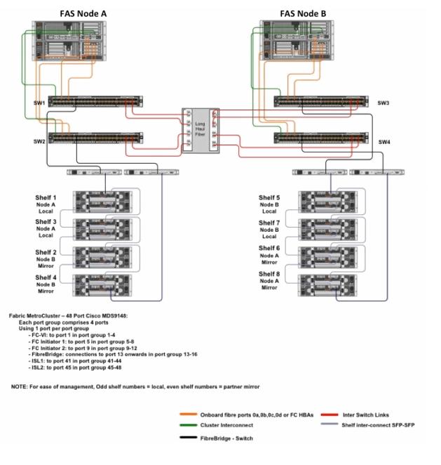 MetroCluster disk layout