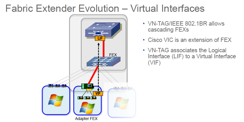 Fabric Extender Evolution - virtual interfaces