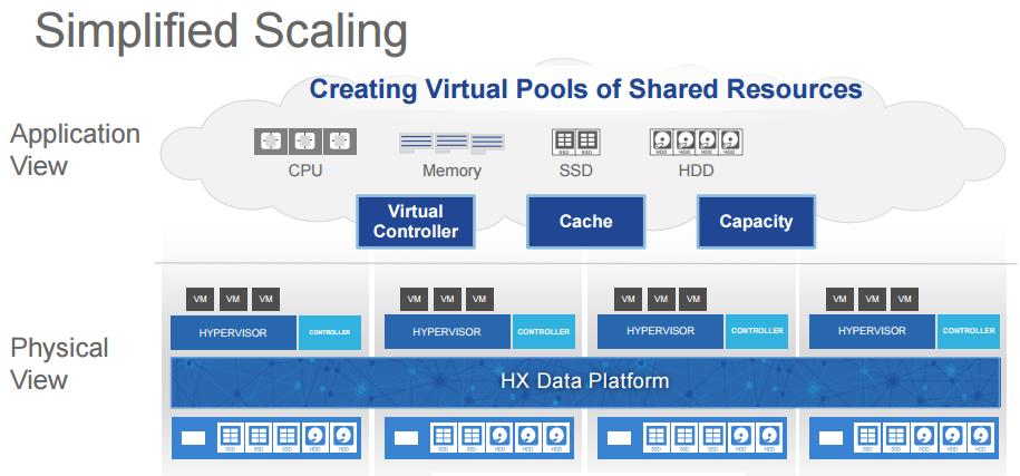 hyperflex simplified scaling