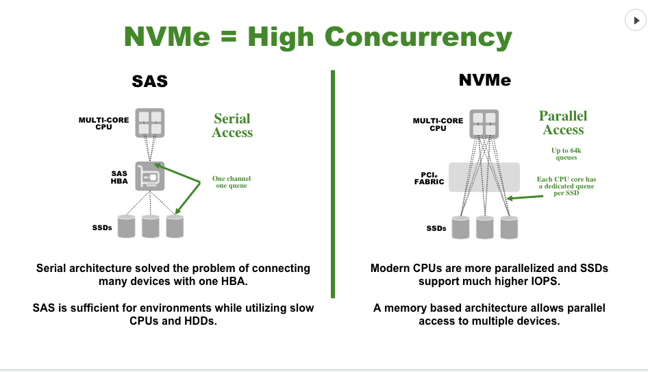 NVMe-Concurrency